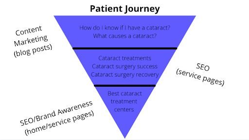 physician marketing pain points
